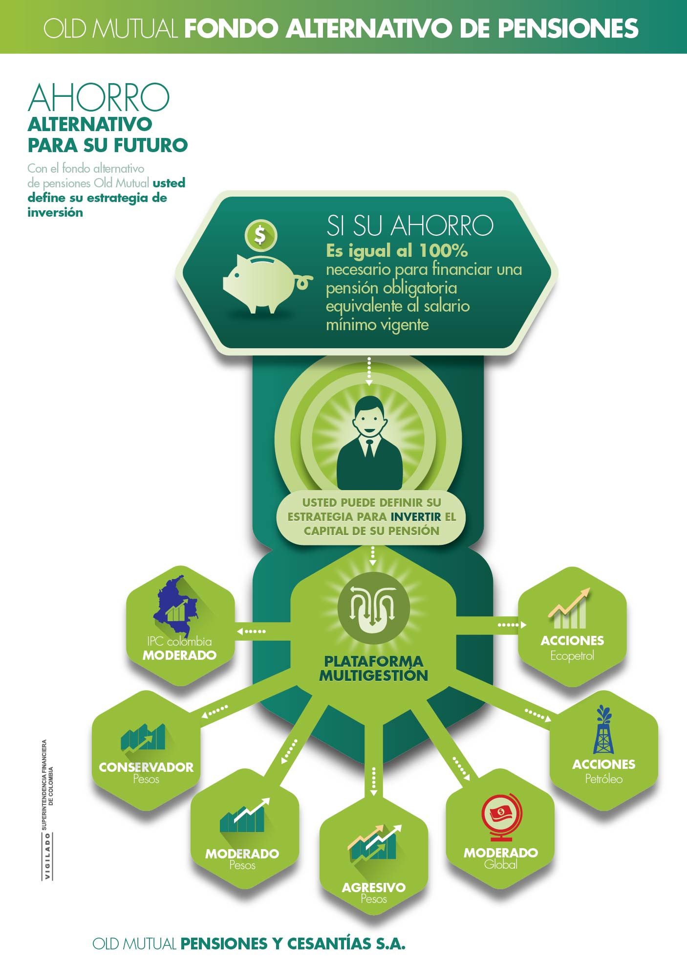 Infografia Old Mutual